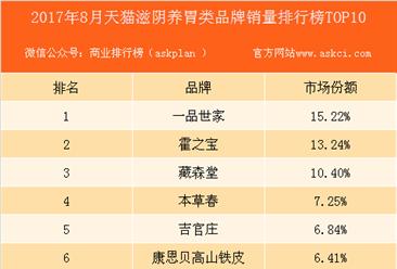 2017年8月天猫滋阴养胃类品牌销量排行榜(TOP10)