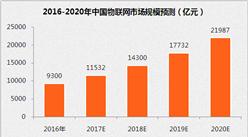 """""""十三五""""中国物联网产业展望:到2020年市场规模将达2.2万亿元(附图表)"""