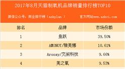 2017年8月天猫制氧机品牌销量排行榜(TOP10)