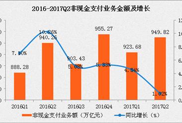 2017第二季度支付体系运行情况分析:非现金支付笔数增长32%