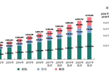 2017中国骨科植入物手术量和市场规模分析