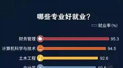 2017年中国大学生就业分析报告(附全文)