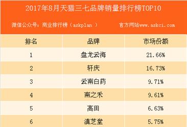 2017年8月天猫三七品牌销量排行榜(TOP10)