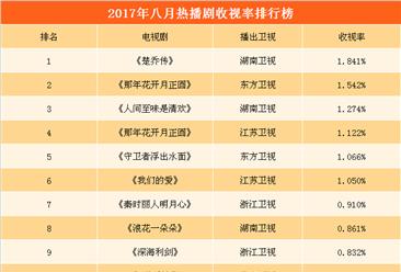 2017年8月电视剧收视率排行榜:《楚乔传》夺冠  《那年花开月正圆》第二