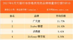 2017年8月天猫纤体排毒类用药品牌销量排行榜(TOP10)