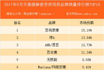 2017年8月天猫缓解疲劳类用药品牌销量排行榜(TOP10)