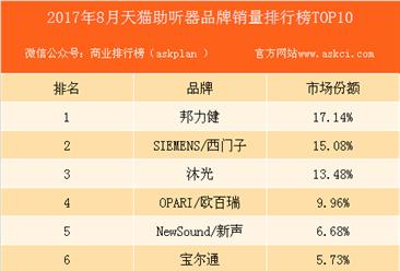 2017年8月天猫助听器品牌销量排行榜(TOP10)