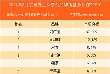 2017年8月京东养生饮茶类品牌销量排行榜(TOP10)