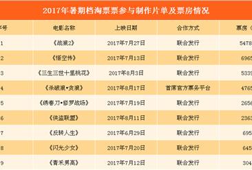 2017年暑期档电影在线宣发平台数据统计:淘票票67%的合作电影超2亿票房(附图表)