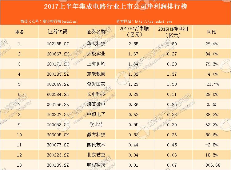 2017上半年集成电路行业上市公司净利润排行