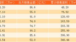 2017年8月旭辉控股销售简报:合约销售金额突破600亿(附图表)