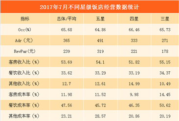 2017年7月份全国星级酒店经营数据分析:客房入住率同比增长5.92%(附图表)