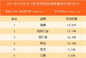 2017年8月京东口腔类用药品牌销量排行榜(TOP10)