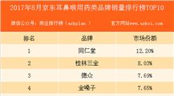 2017年8月京东耳鼻咽喉类品牌销量排行榜 TOP10