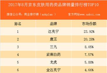 2017年8月京东皮肤类用药品牌销量排行榜(TOP10)
