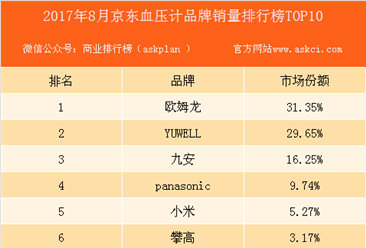 2017年8月京东血压计品牌销量排行榜(TOP10)