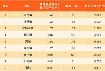 2017年7月东莞分镇新建商品住宅销售均价排名:这些镇均价超2万(附榜单)