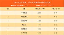 2017年8月二手车电商畅销中型车排行榜