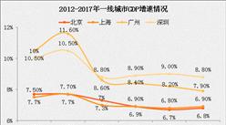 北大教授:上海正为严控人口付出代价 中国经济中心将向二线城市扩散?