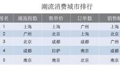 """2017年国民潮流消费分析:""""国潮""""崛起上海成最潮地,广州""""潮人""""最年轻!"""