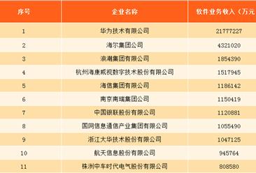 """2017(第16届)中国软件业务收入前百家企业排名:华为""""16年冠""""(附完整名单)"""