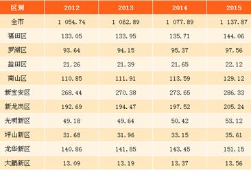 2017年深圳各区人口大数据分析:全市二孩率已超三成(图表)