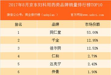 2017年8月京东妇科用药类品牌销量排行榜(TOP10)