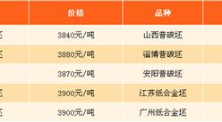2017年9月7日钢铁原料价格行情走势分析