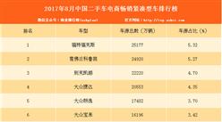 2017年8月二手车电商畅销紧凑型车排行榜