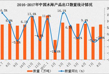 2017年1-8月中国水产品出口数据分析:出口量同比增长4%