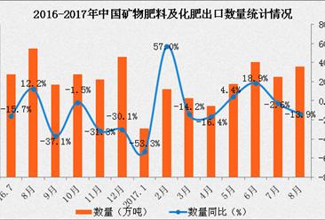 2017年1-8月中国矿物肥料及化肥出口数据分析:出口量同比下滑6.5%