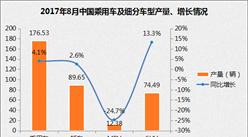 2017年8月乘用车产量出炉:环比、同比双双增长