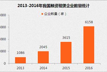 中国融资租赁业发展报告(2016-2017)(全文)