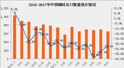 2017年1-8月中国钢材出口数据分析:出口量下滑28.5%