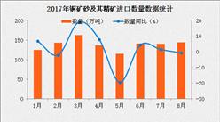2017年8月中国铜矿砂及其精矿进口数据分析:进口金额同比增长26.9%(附图表)