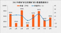 2017年8月中国中国铁矿砂及其精矿进口数据分析:进口金额同比增长15.93%(附图表)
