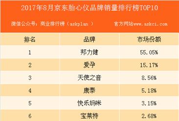 2017年8月京东胎心仪品牌销量排行榜(TOP10)