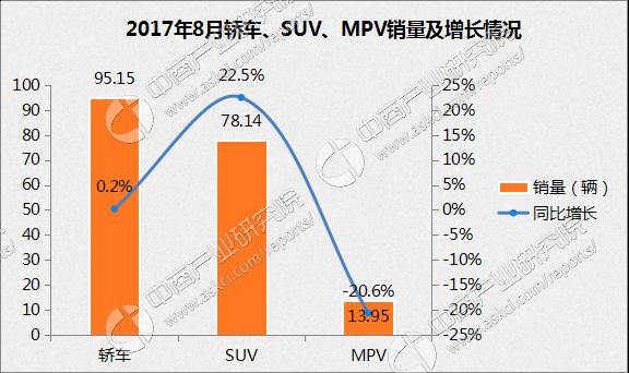 2017年8月豪华SUV销量排名:奥迪Q5第一 销量过万(附排名)