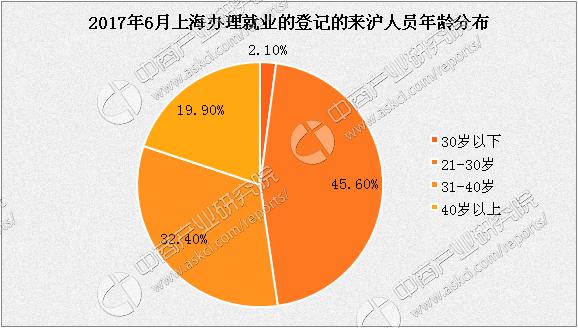 2017年上海就业人口_新疆2017年多管齐下帮助近47万城镇人口实现就业