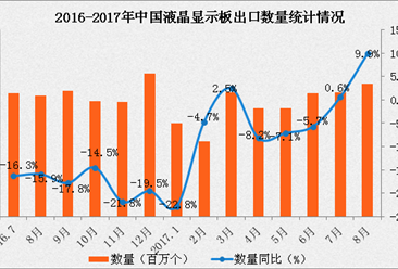 2017年1-8月中国液晶显示板出口数据分析:出口额同比增长2.3%