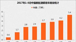 2017年8月新能源乘用车销量5.4万辆 环比增长25%