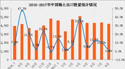 2017年1-8月中国稀土出口数据分析:稀土出口量增长13%