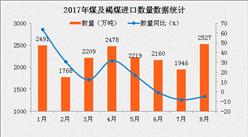 2017年8月中国煤及褐煤进口数据分析:前8个月进口金额同比增长94.6%