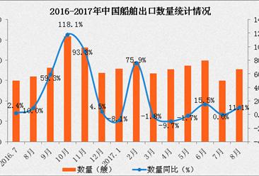 2017年1-8月中国出口船舶数据分析:出口金额同比增长11.6%