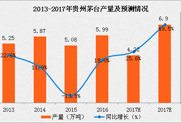 2017年贵州白酒产量及预测分析:茅台酒增长势头强劲!