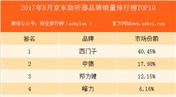 2017年8月京东助听器品牌销量排行榜(TOP10)
