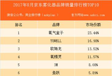 2017年8月京东雾化器品牌销量排行榜(TOP10)