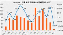 2017年1-8月中国煤及褐煤出口额为8.15亿美元 同比增长90.9%(附图表)