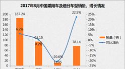 乘联会:2017年8月乘用车销量同比增长6.2%