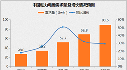 2017年中国动力电池市场预测分析:行业整合加速 高端产能需求较大